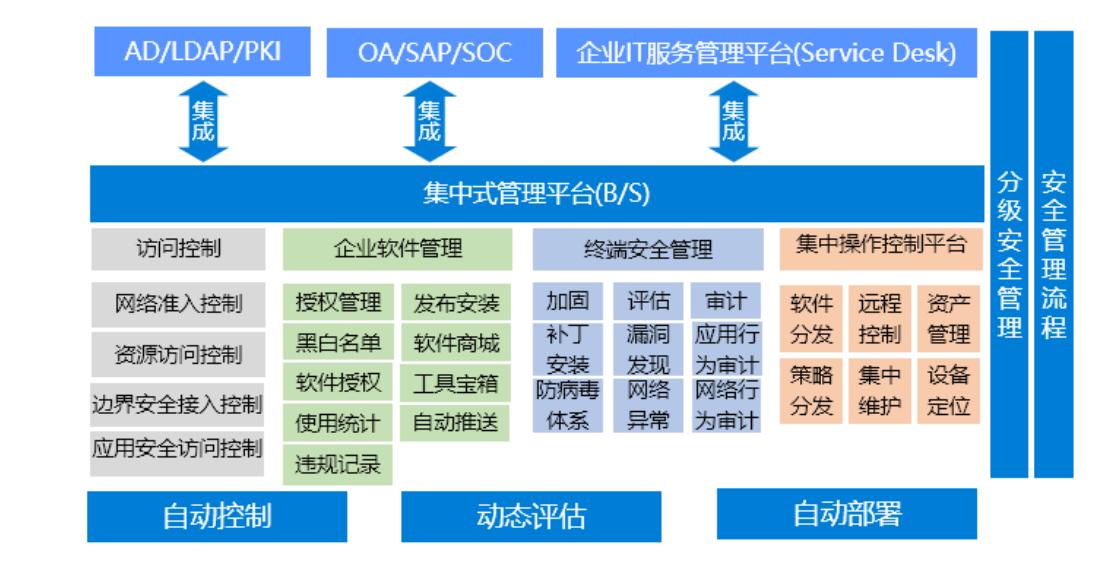 UniAccess 终端安全管理系统